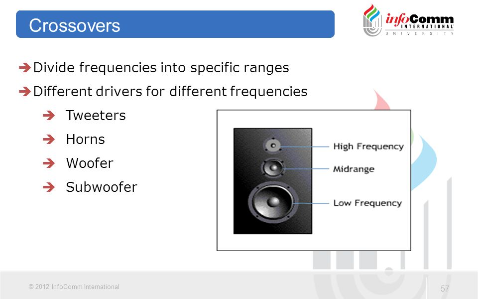 Crossovers Divide frequencies into specific ranges