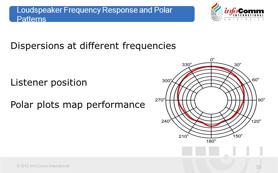 Loudspeaker Frequency Response and Polar Patterns