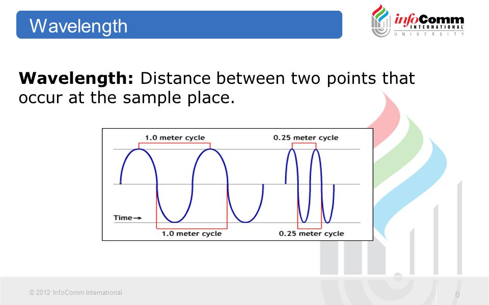 Wavelength Wavelength: Distance between two points that occur at the sample place.