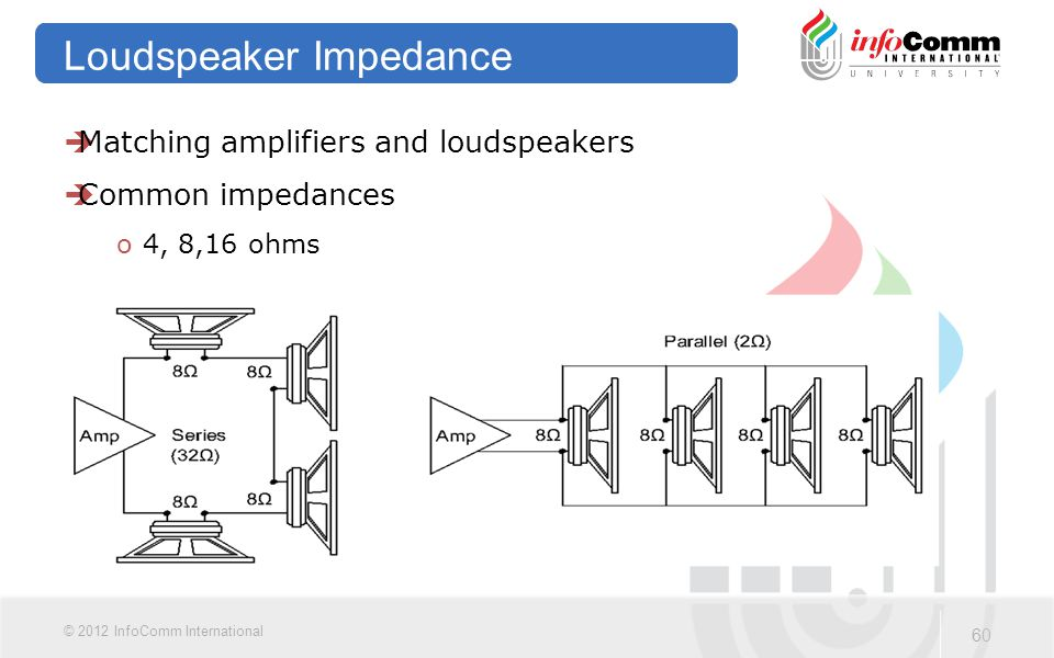 Loudspeaker Impedance
