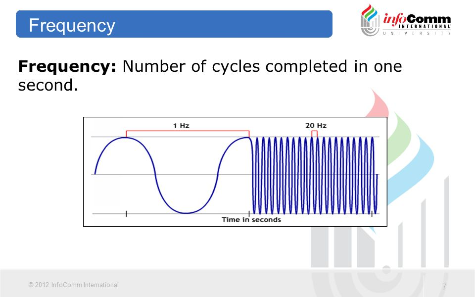 Frequency Frequency: Number of cycles completed in one second.
