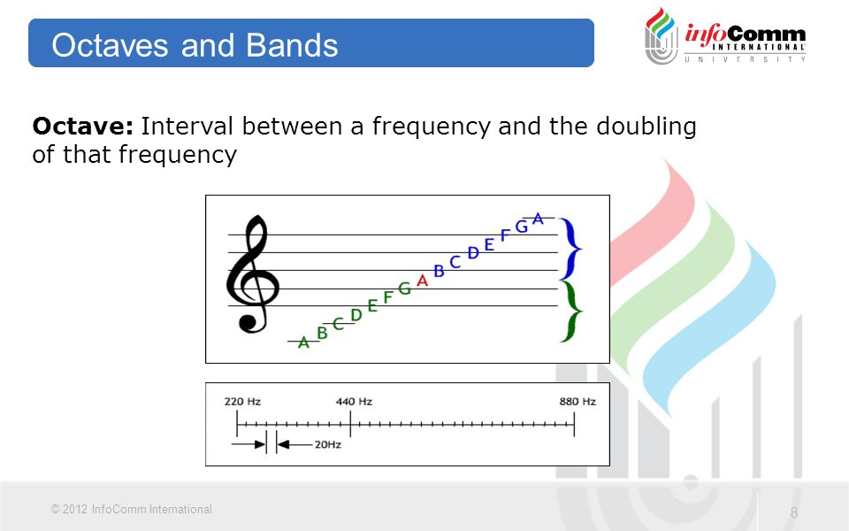 Octaves and Bands Octave: Interval between a frequency and the doubling of that frequency.