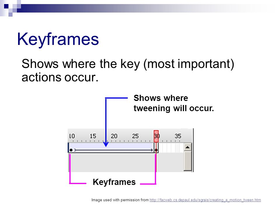 Keyframes Shows where the key (most important) actions occur.