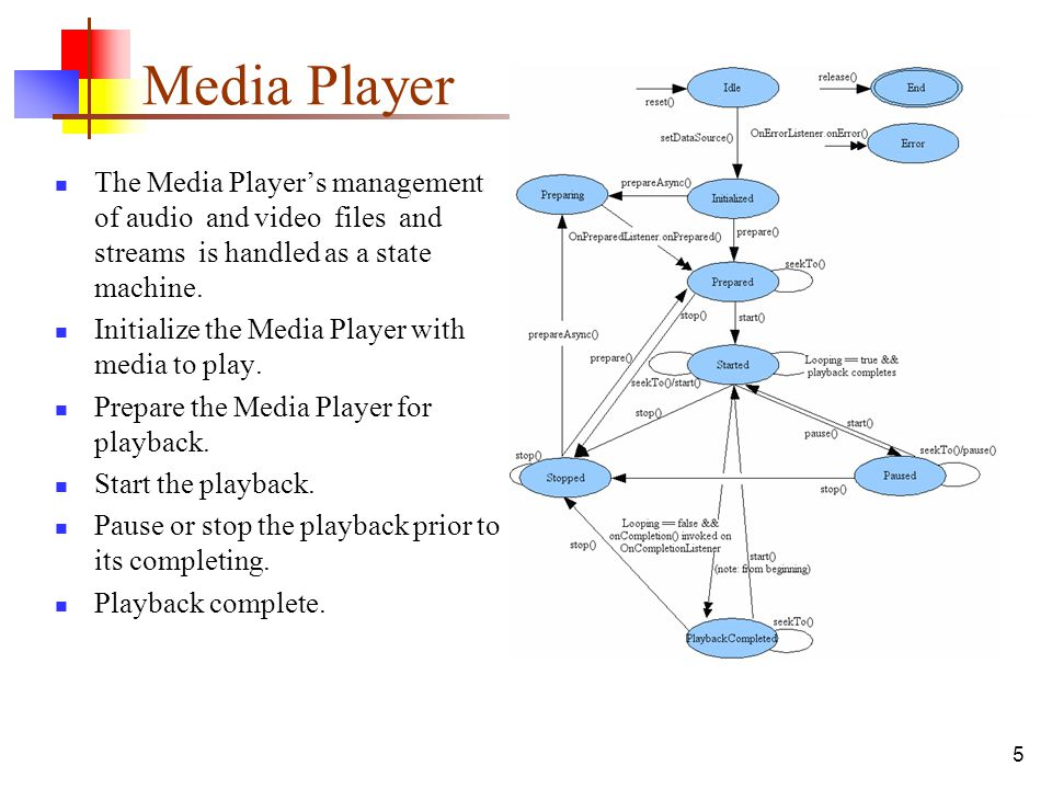 Media Player The Media Player's management of audio and video files and streams is handled as a state machine.