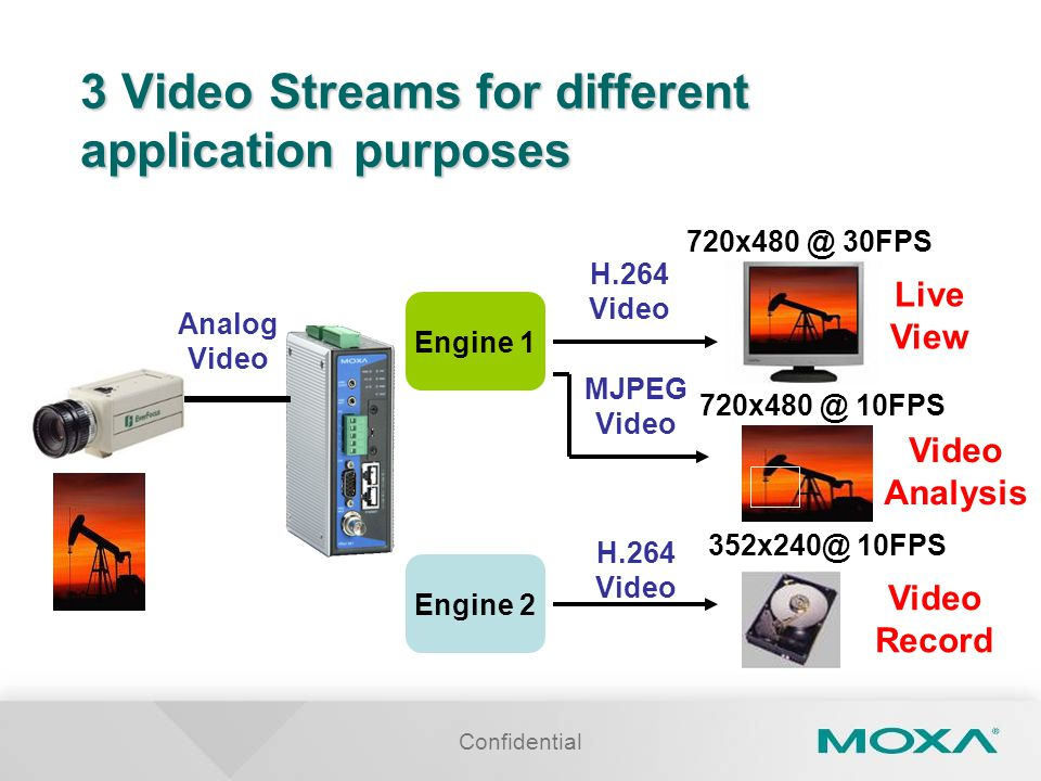 3 Video Streams for different application purposes