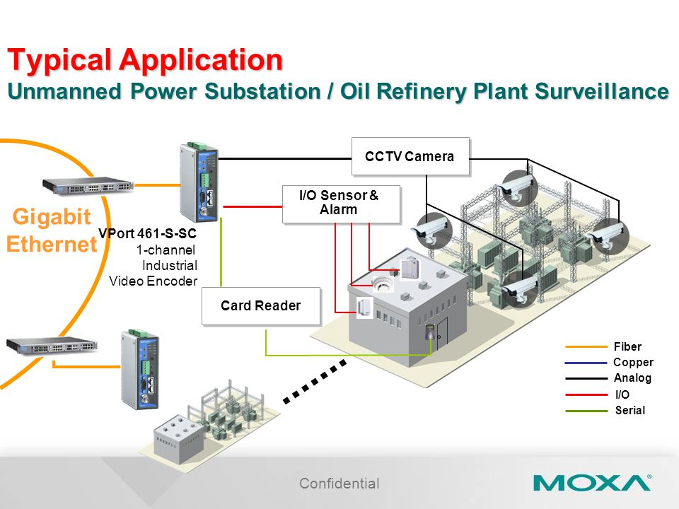 Typical Application Unmanned Power Substation / Oil Refinery Plant Surveillance