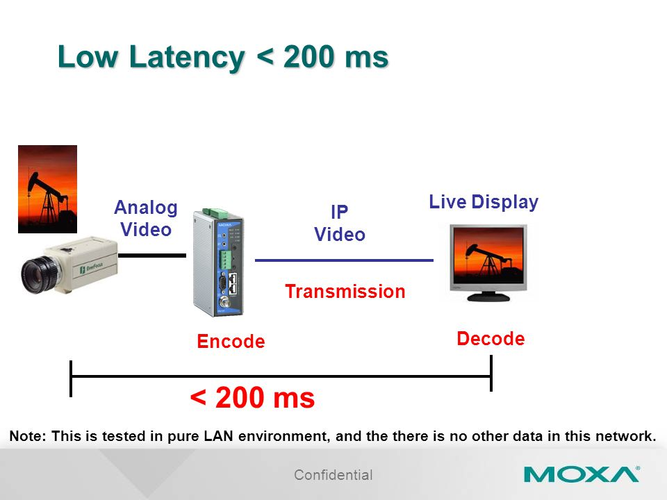 Low Latency < 200 ms < 200 ms Live Display Analog IP Video Video