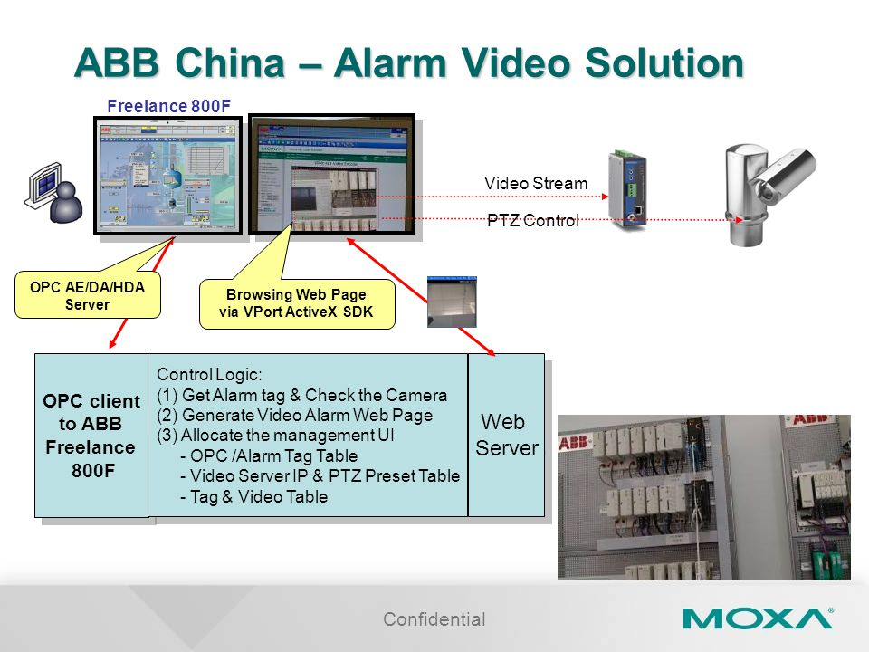 ABB China – Alarm Video Solution