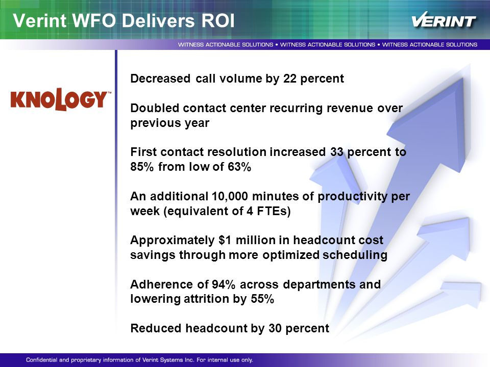 Verint WFO Delivers ROI