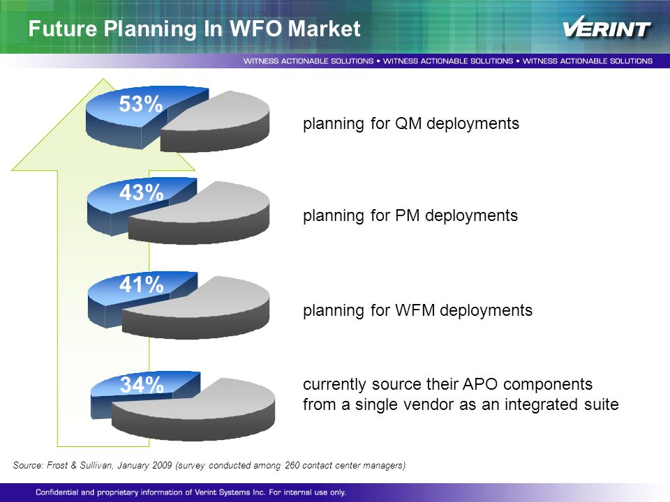 Future Planning In WFO Market