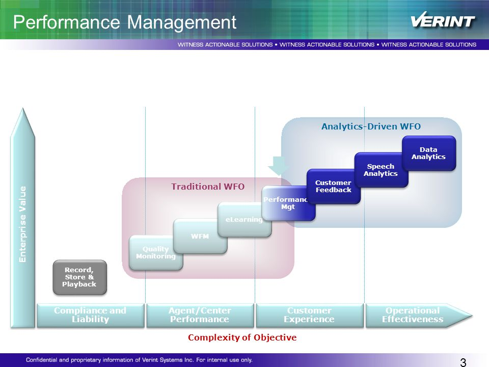 Performance Management is key to getting to the next level