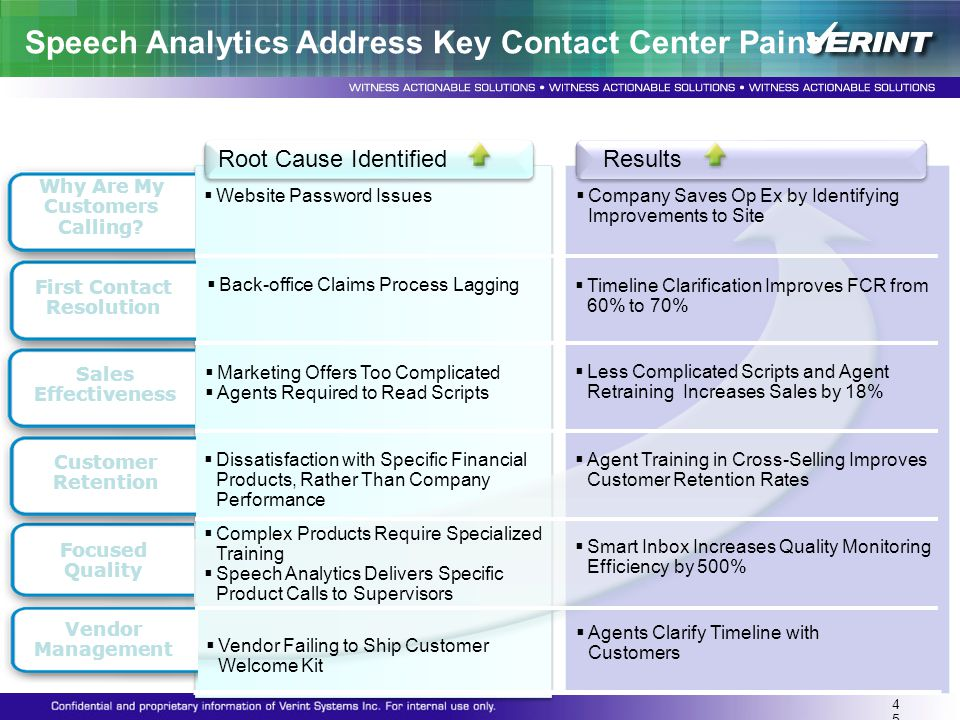 Speech Analytics Address Key Contact Center Pains