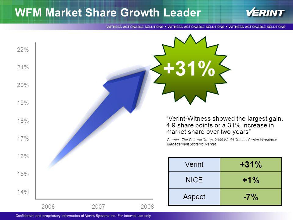 WFM Market Share Growth Leader