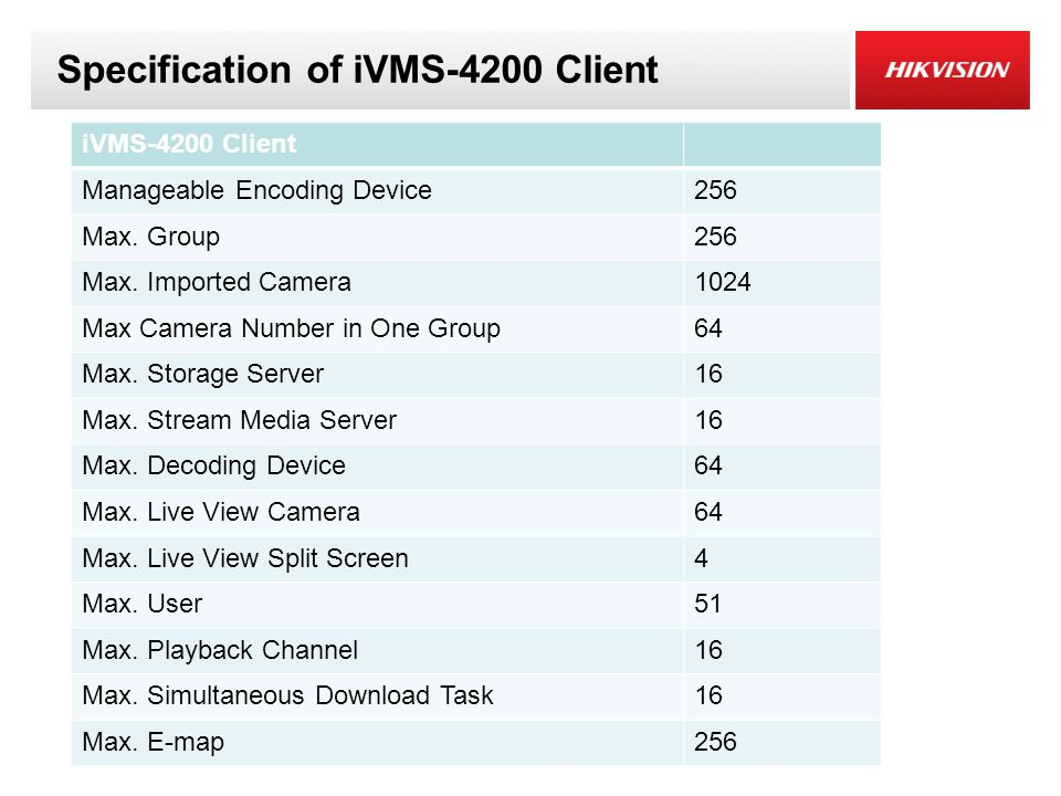 Specification of iVMS-4200 Client