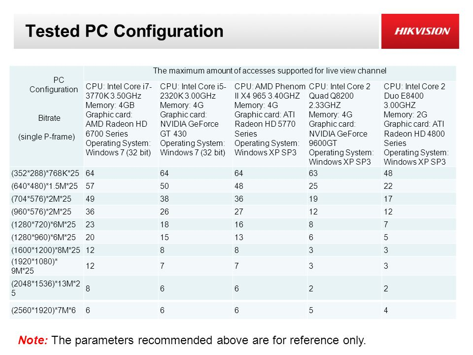 Tested PC Configuration
