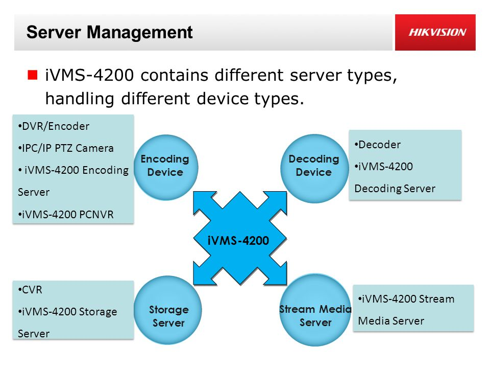 Server Management iVMS-4200 contains different server types, handling different device types. DVR/Encoder.