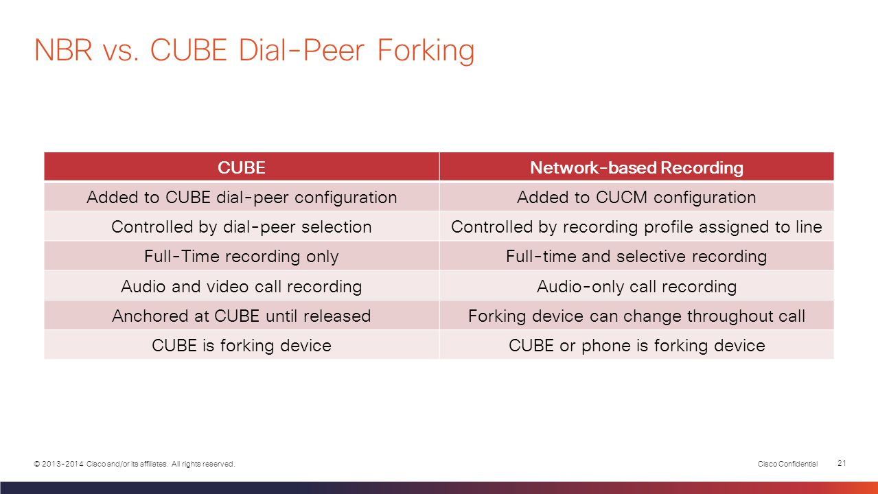NBR vs. CUBE Dial-Peer Forking