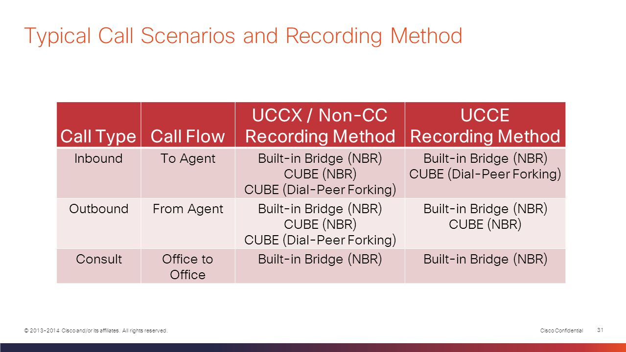 Typical Call Scenarios and Recording Method