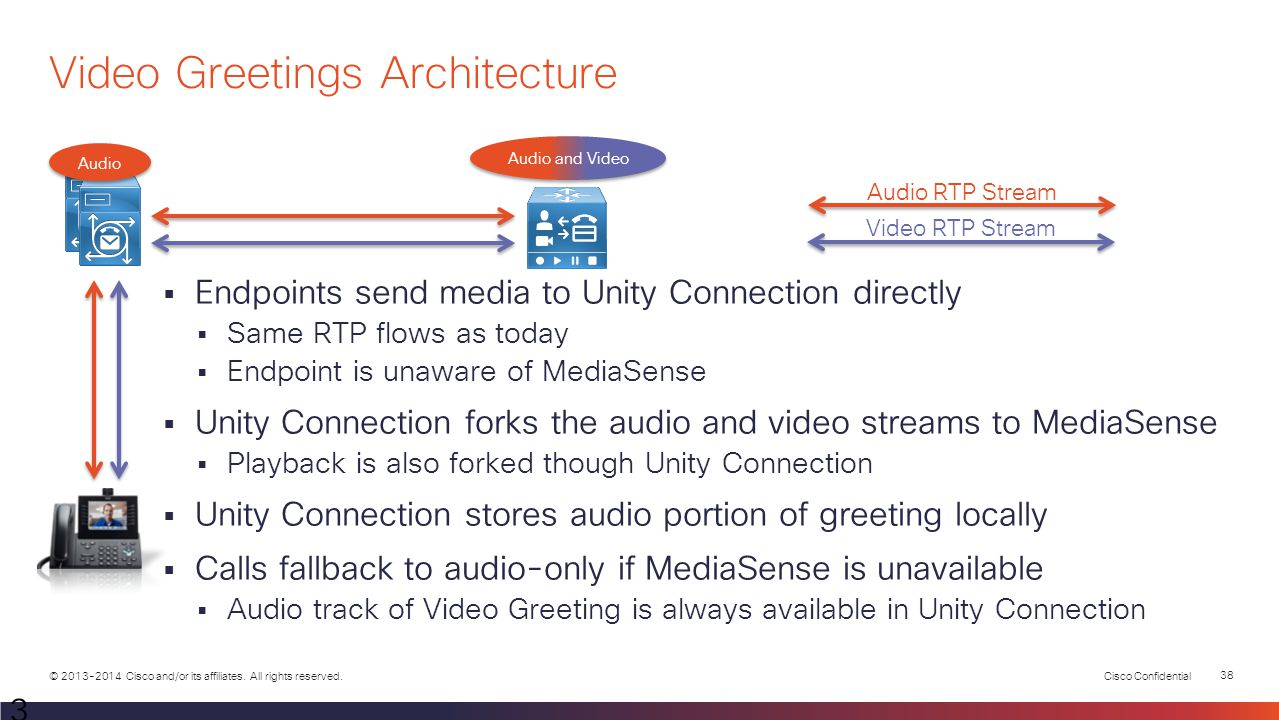 Video Greetings Architecture