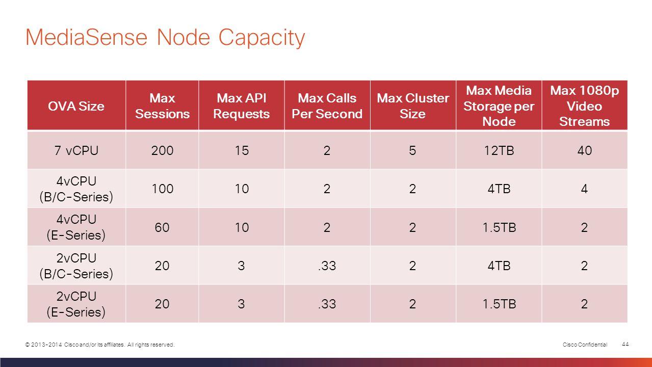 MediaSense Node Capacity