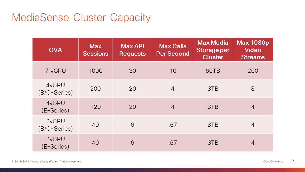 MediaSense Cluster Capacity