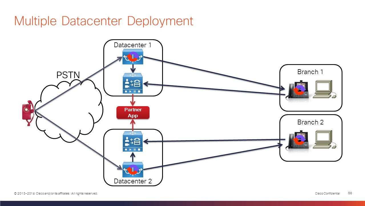 Multiple Datacenter Deployment