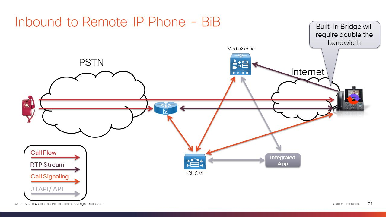 Inbound to Remote IP Phone - BiB