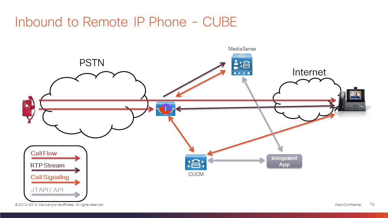 Inbound to Remote IP Phone - CUBE