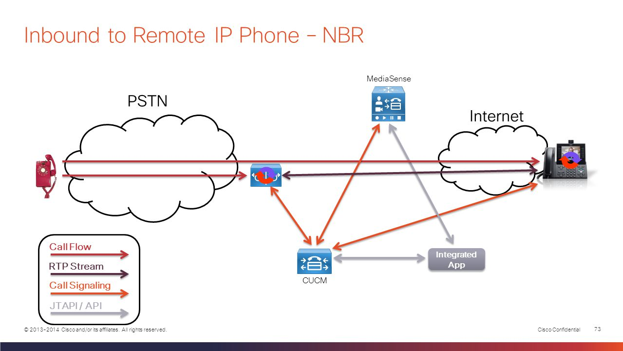 Inbound to Remote IP Phone – NBR