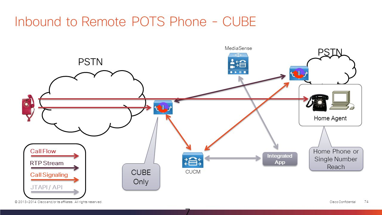Inbound to Remote POTS Phone - CUBE