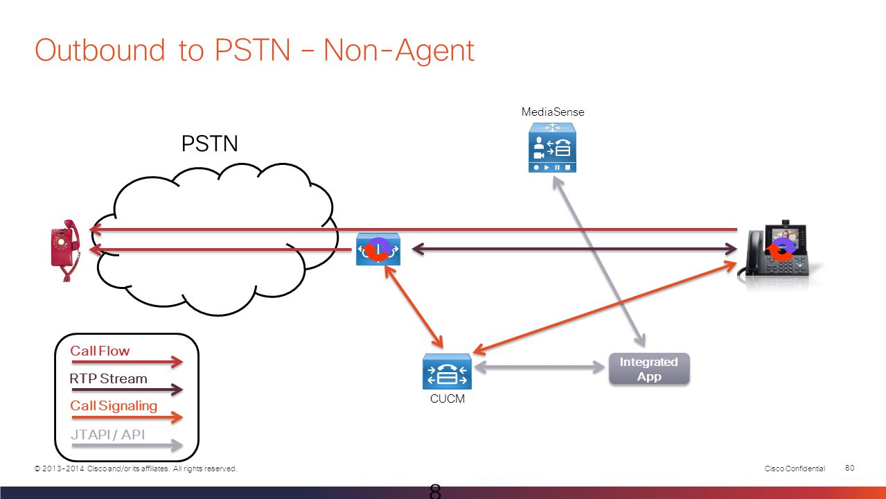 Outbound to PSTN – Non-Agent