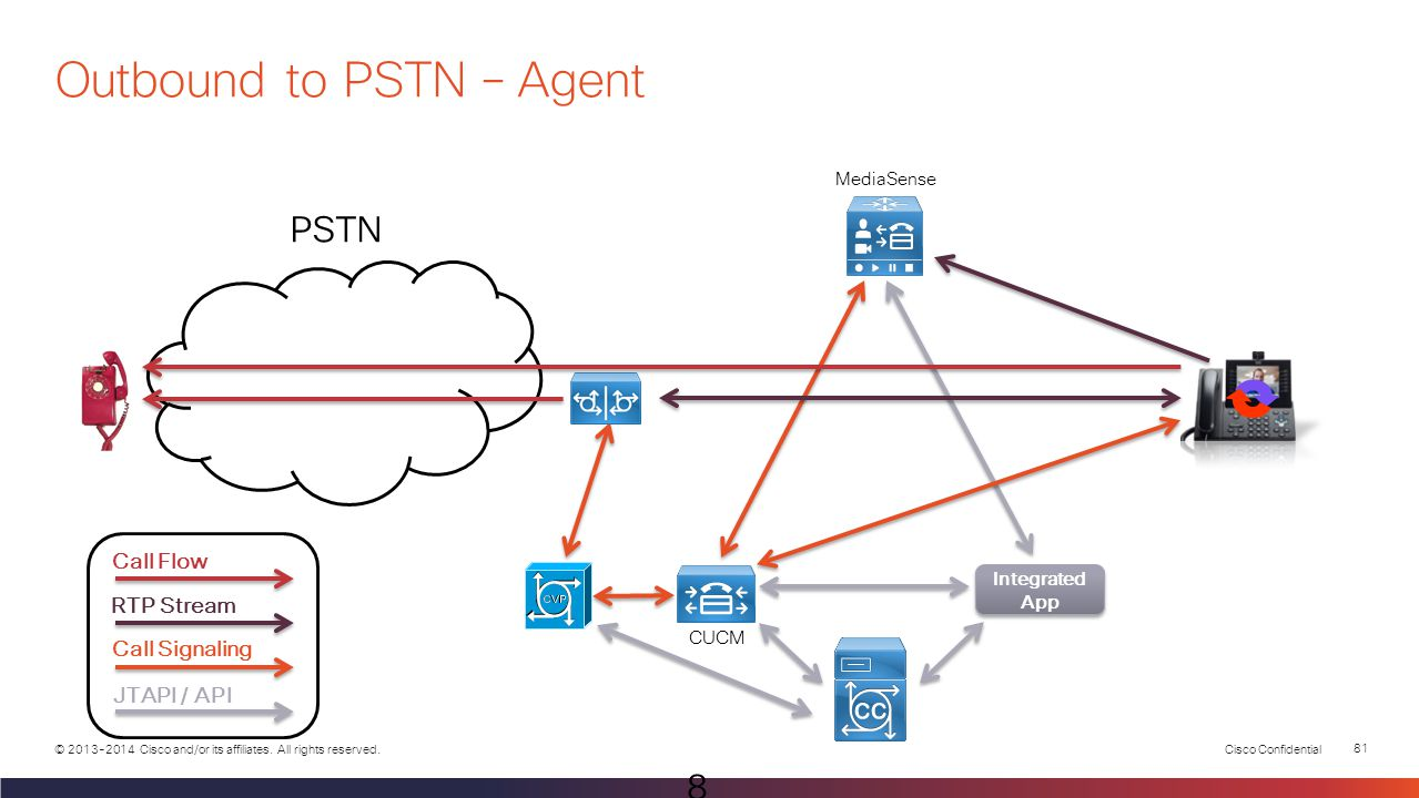 Outbound to PSTN – Agent