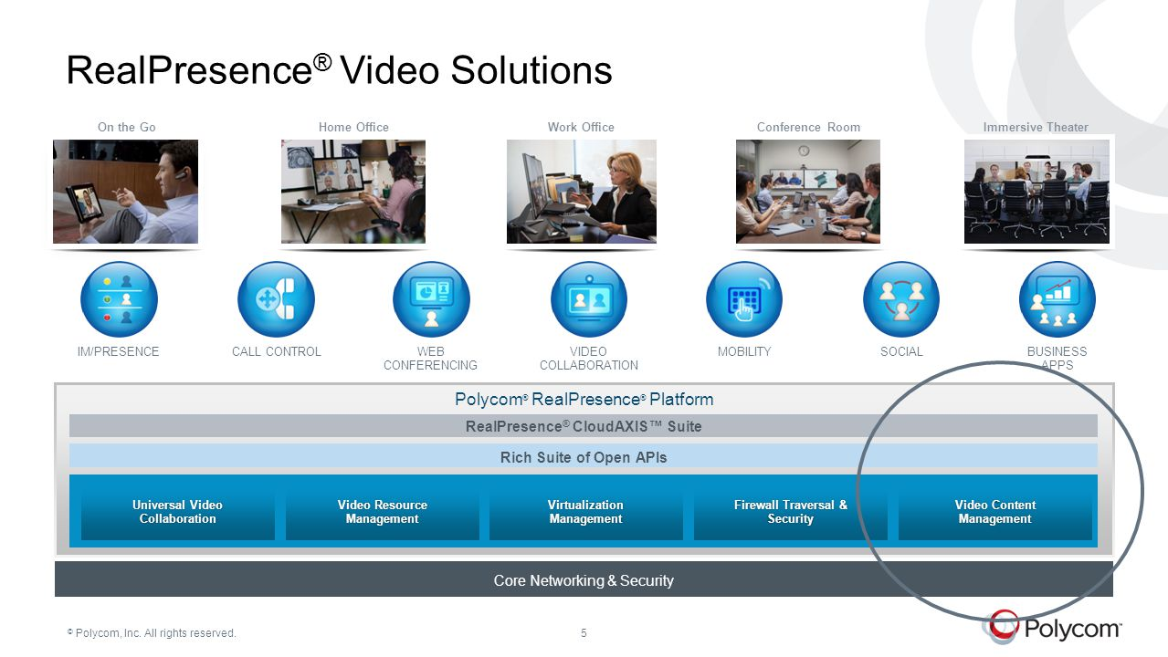 RealPresence® Video Solutions