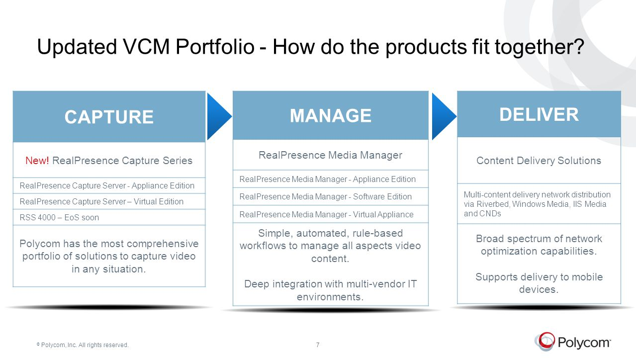 Updated VCM Portfolio - How do the products fit together