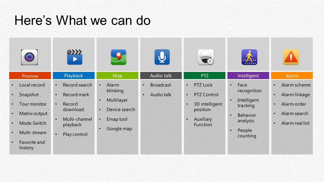 Here's What we can do Playback Map PTZ Intelligent Alarm Preview