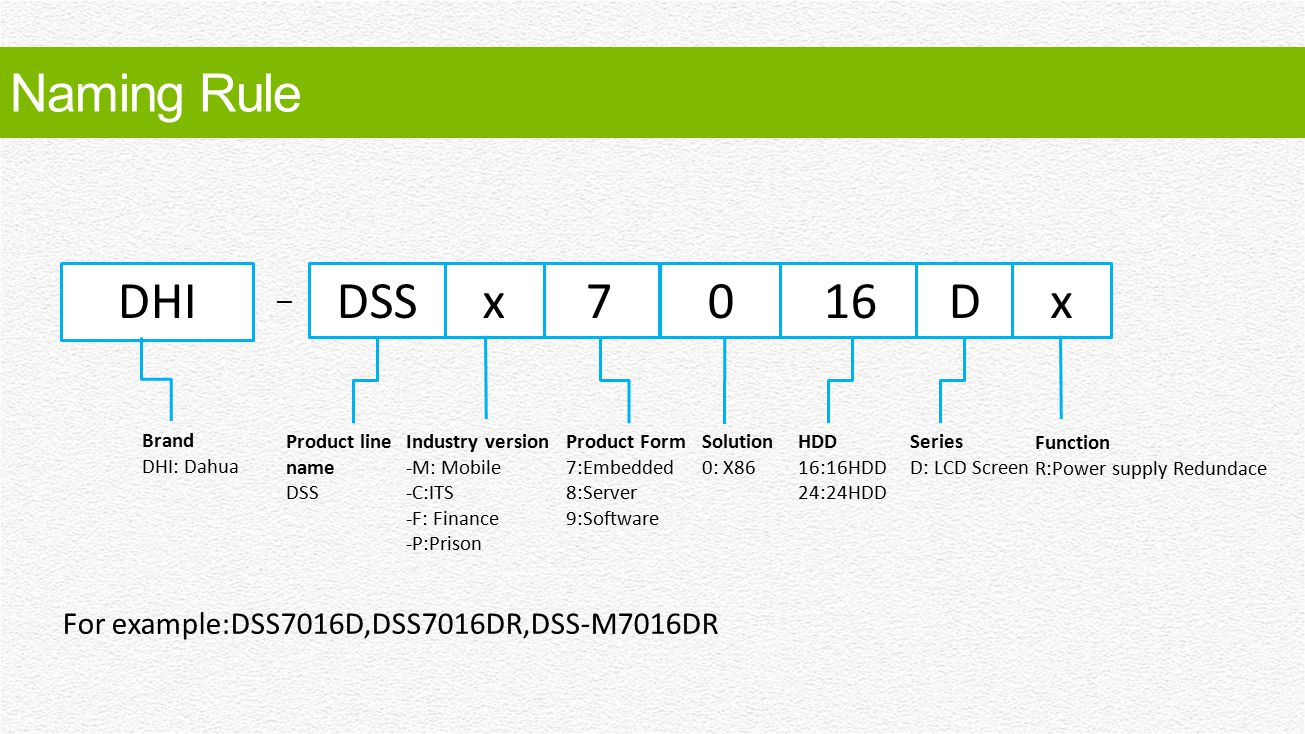Naming Rule DHI. DSS. x. 7. 16. D. x. – Brand. DHI: Dahua. Product line name. DSS. Industry version.