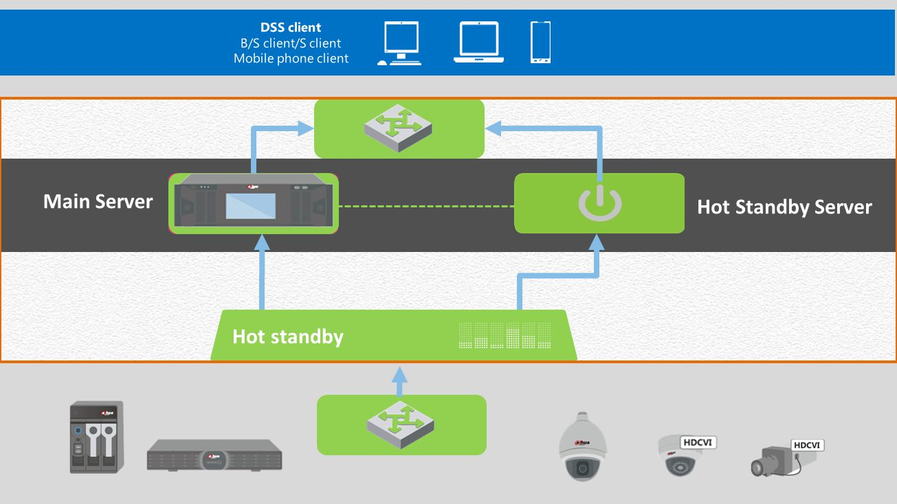 Main Server Hot Standby Server Hot standby DSS client