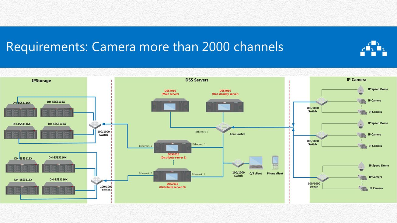 Requirements: Camera more than 2000 channels