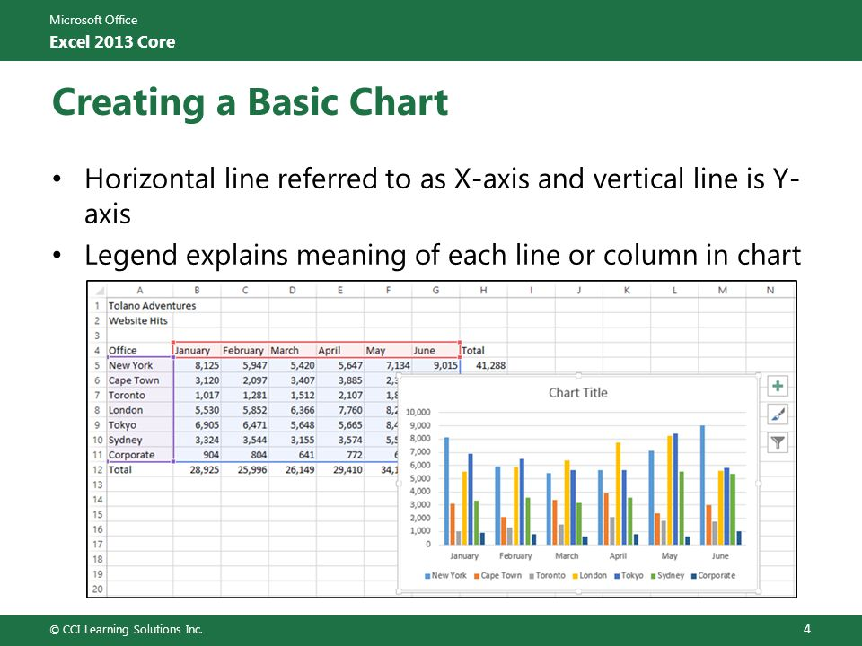 Creating a Basic Chart Horizontal line referred to as X-axis and vertical line is Y-axis. Legend explains meaning of each line or column in chart.