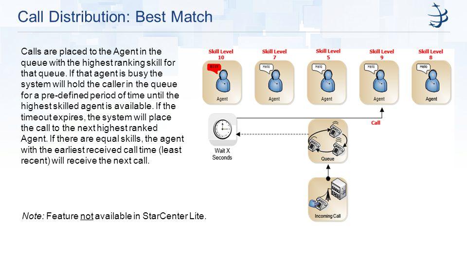 Call Distribution: Best Match