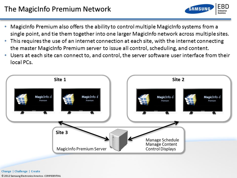 The MagicInfo Premium Network