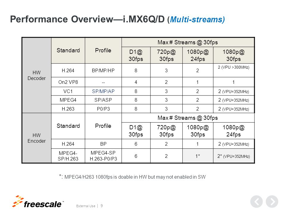 Performance Overview—iMX6Q/D (Transcoding)