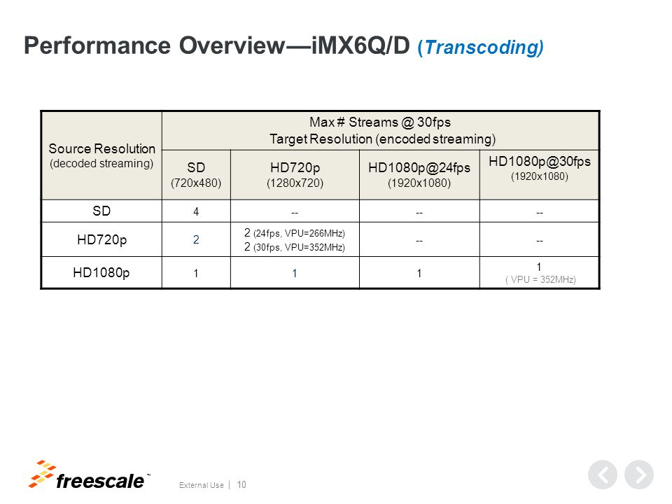 i.MX6x VPU vs i.MX53 VPU iMX53 Enhancements iMX6x Clock rate 200MHz