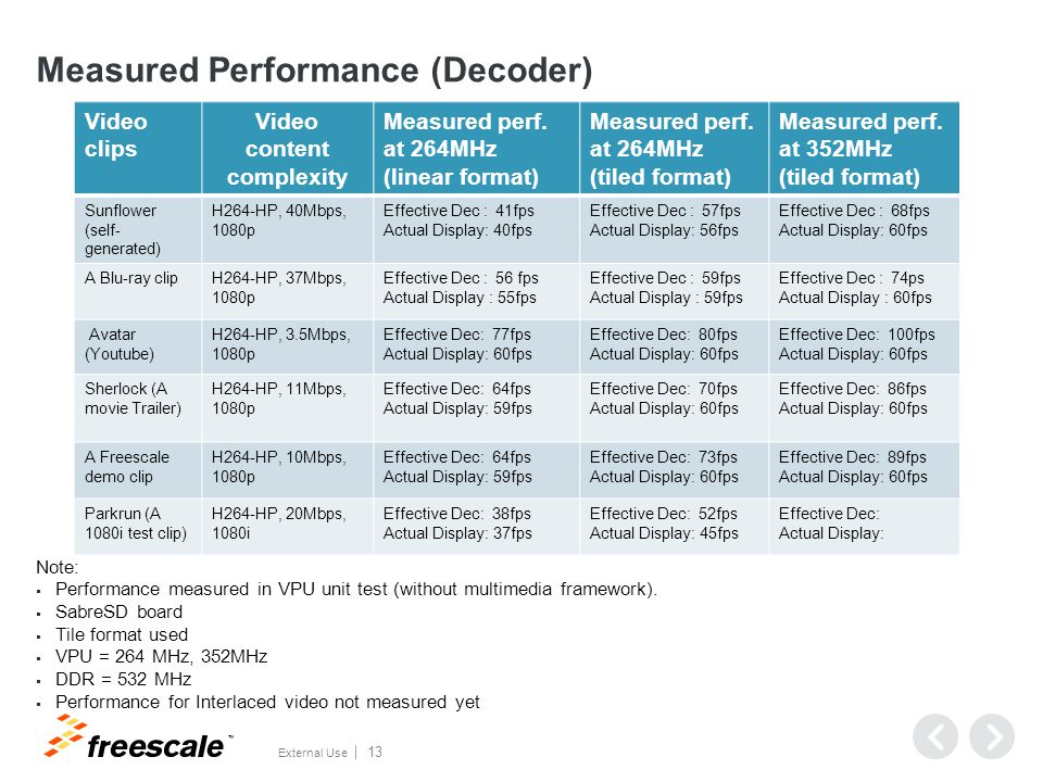 Measured Busload (VPU Decoder + 1080p Display)
