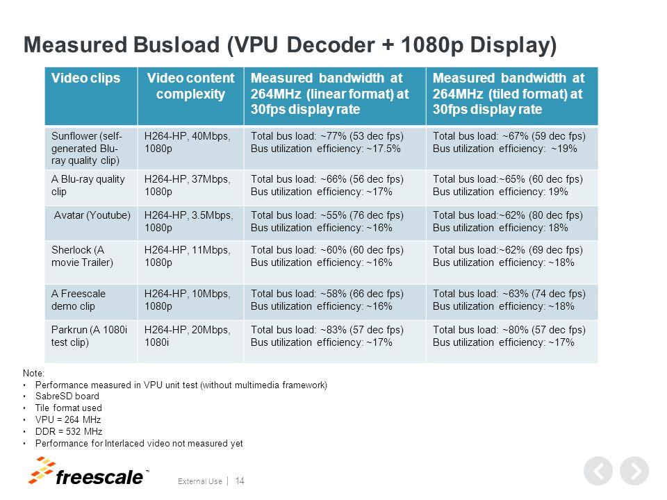 Measured Performance (Encoder)