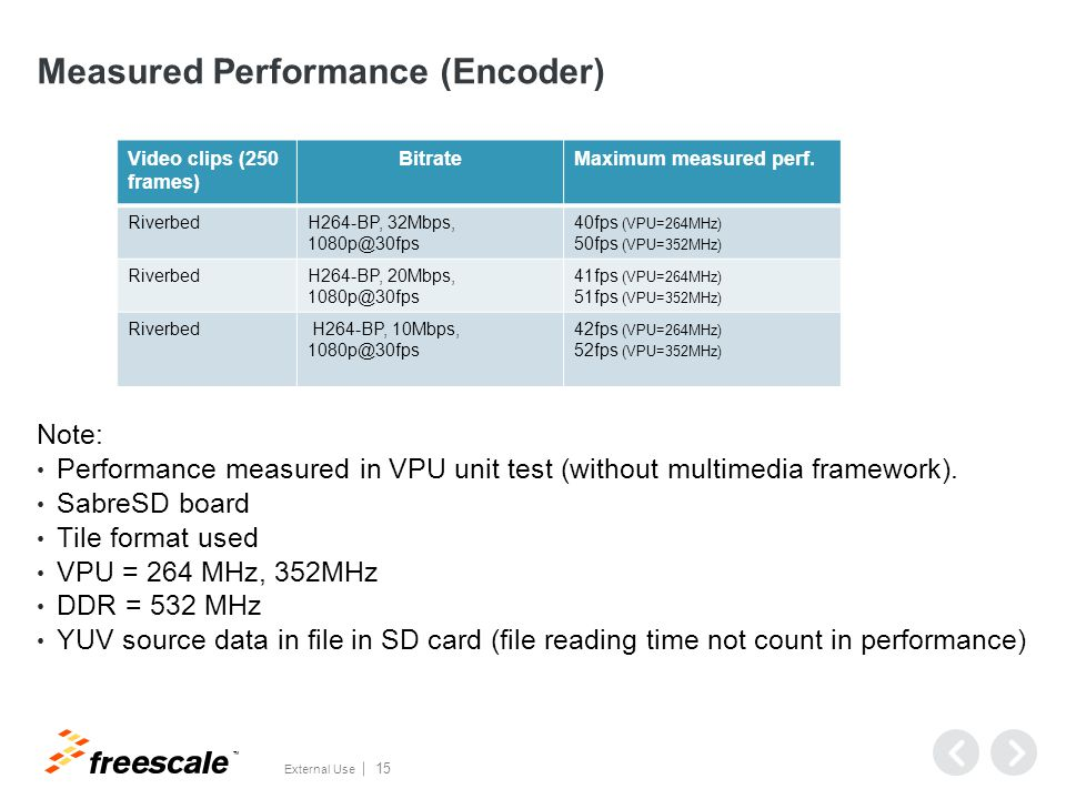Measured Performance and Busload (Transcoding)
