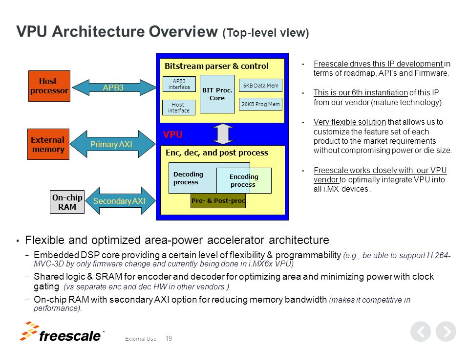 VPU Architecture Overview (SW view)