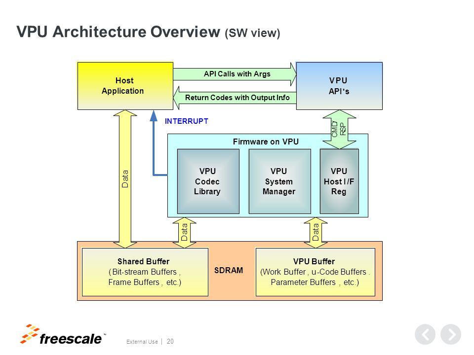 VPU-IPU Interface Video Processing Unit Image Processing Unit (IPU)