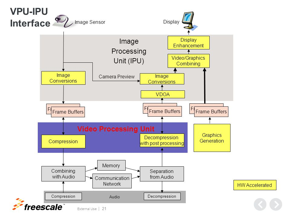 VPU Programmable Engine