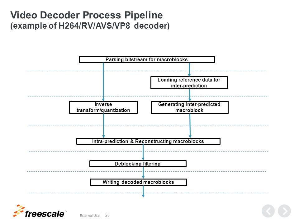 VPU driver API (decoder)
